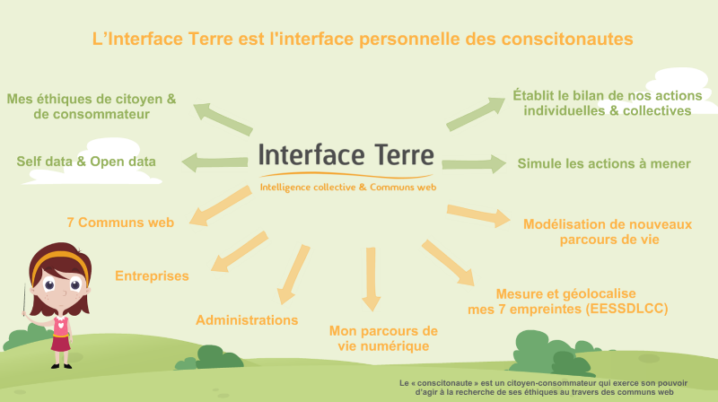 INTERFACE TERRE